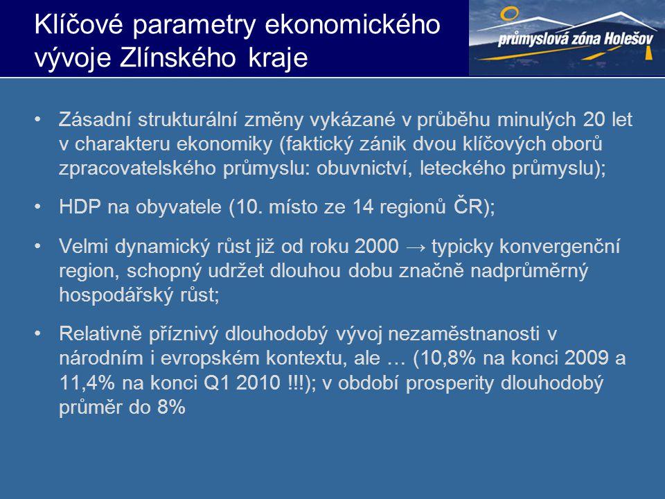 Klíčové parametry ekonomického vývoje Zlínského kraje •Zásadní strukturální změny vykázané v průběhu minulých 20 let v charakteru ekonomiky (faktický