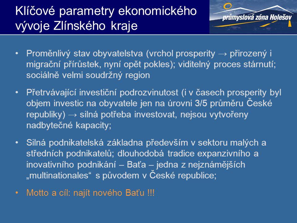 Klíčové parametry ekonomického vývoje Zlínského kraje v %20042005200620072008 HDP Zlínského kraje na obyvatele (ČR = 100) 79,680,781,581,880,9 HDP Zlínského kraje na obyvatele (EU = 100) 60,462,363,365,764,8 HDP Zlínského kraje (ČR = 100) 4,64,7 4,6 Vývoj HDP v ČR v roce 2009
