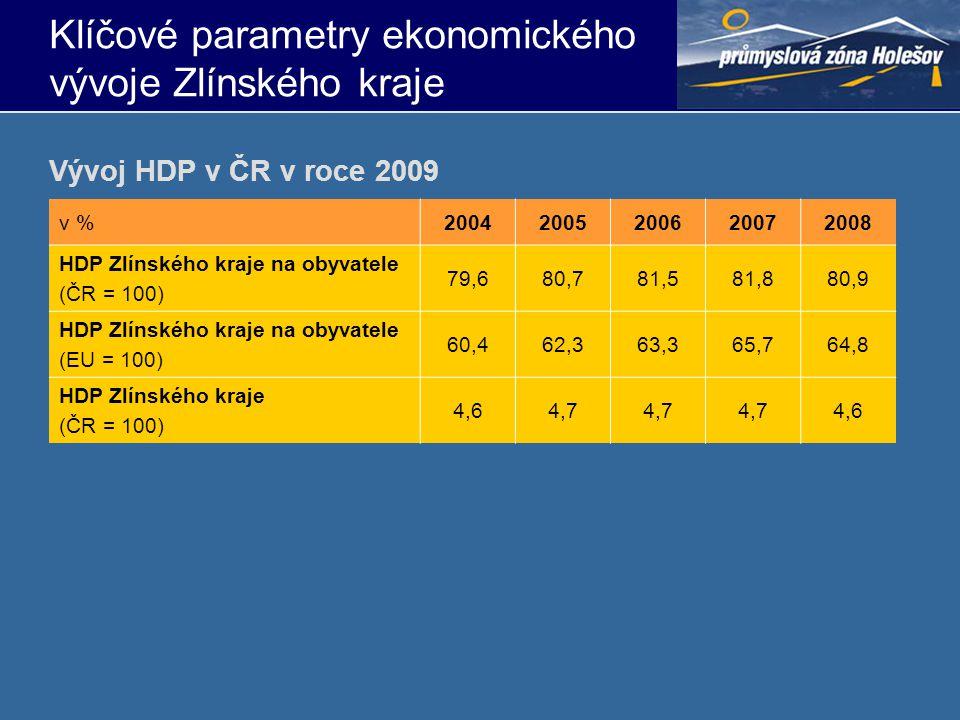 Klíčové parametry ekonomického vývoje Zlínského kraje v %20042005200620072008 HDP Zlínského kraje na obyvatele (ČR = 100) 79,680,781,581,880,9 HDP Zlí