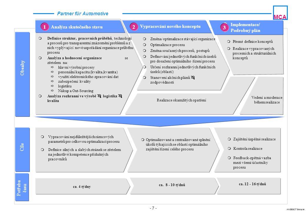 - 8 - ANGEBOT Beispiel MCA Partner für Automotive  Definování a analýza struktury organizace průběhu výrobního procesu  Vypracování katalogu funkcí popř.