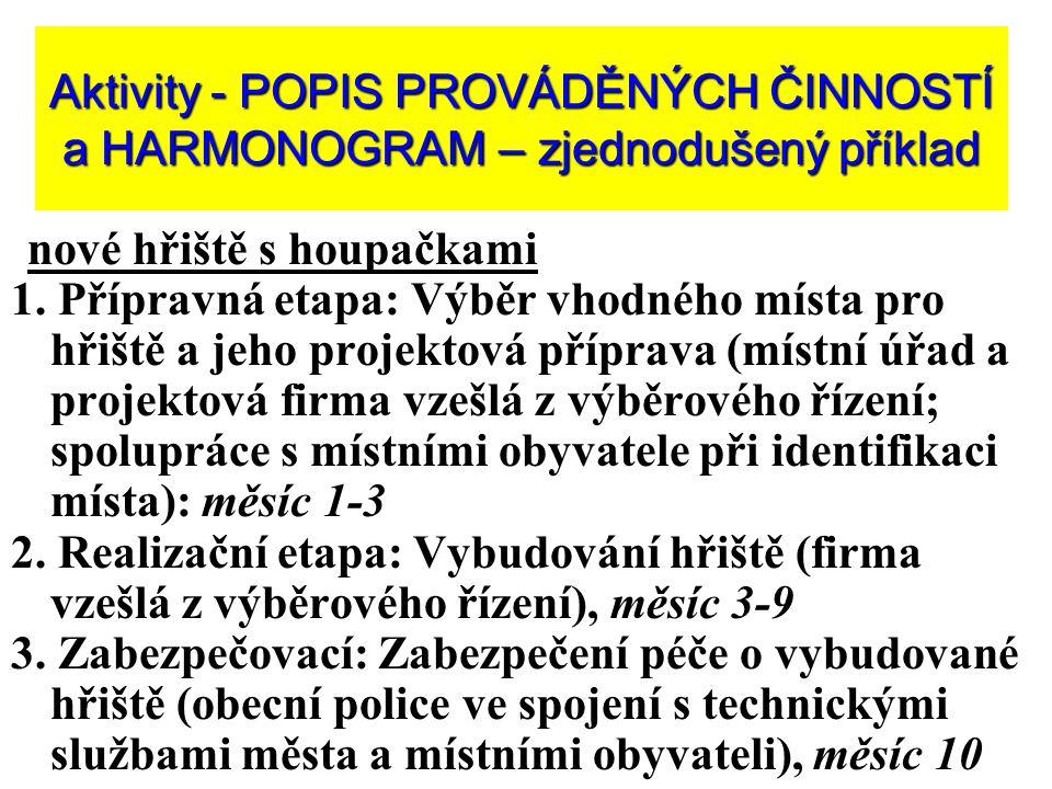 Aktivity - POPIS PROVÁDĚNÝCH ČINNOSTÍ a HARMONOGRAM – zjednodušený příklad nové hřiště s houpačkami 1.