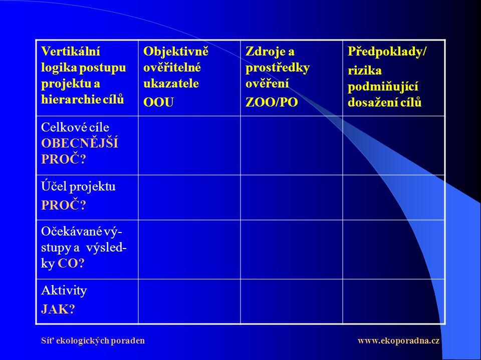 Síť ekologických poraden www.ekoporadna.cz Vertikální logika postupu projektu a hierarchie cílů Objektivně ověřitelné ukazatele OOU Zdroje a prostředky ověření ZOO/PO Předpoklady/ rizika podmiňující dosažení cílů Celkové cíle OBECNĚJŠÍ PROČ.