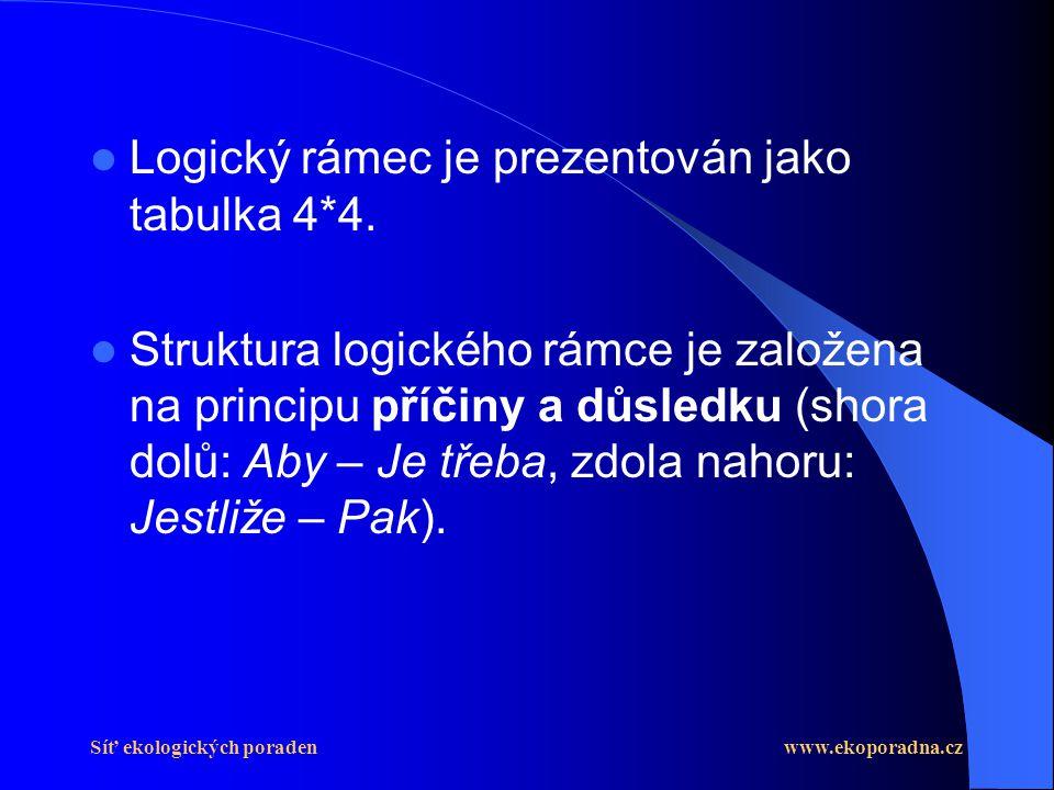Síť ekologických poraden www.ekoporadna.cz  Logický rámec je prezentován jako tabulka 4*4.