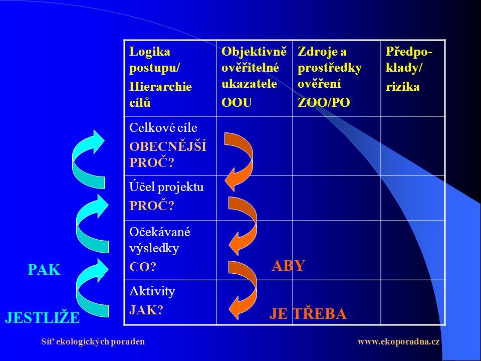 Síť ekologických poraden www.ekoporadna.cz Logika postupu/ Hierarchie cílů Objektivně ověřitelné ukazatele OOU Zdroje a prostředky ověření ZOO/PO Předpo- klady/ rizika Celkové cíle OBECNĚJŠÍ PROČ.