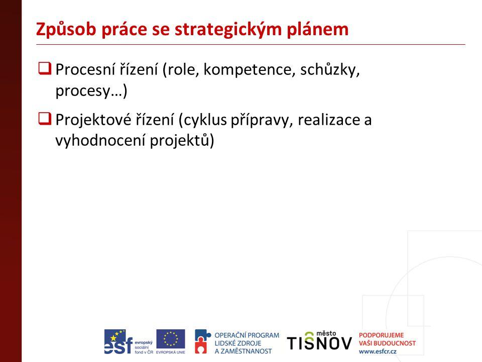 Způsob práce se strategickým plánem  Procesní řízení (role, kompetence, schůzky, procesy…)  Projektové řízení (cyklus přípravy, realizace a vyhodnoc