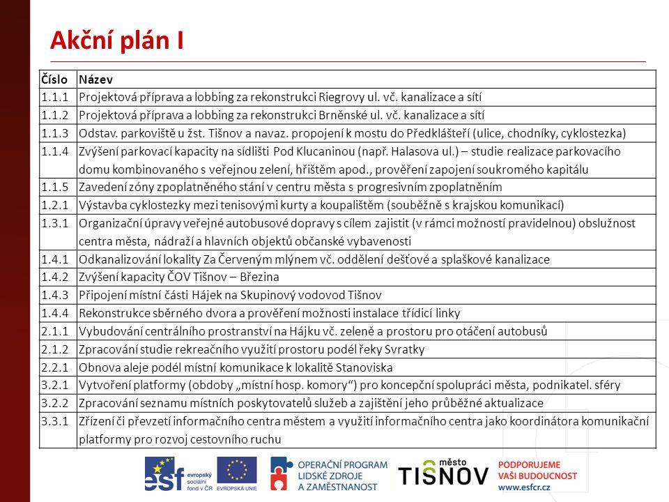 Akční plán I ČísloNázev 1.1.1Projektová příprava a lobbing za rekonstrukci Riegrovy ul. vč. kanalizace a sítí 1.1.2Projektová příprava a lobbing za re