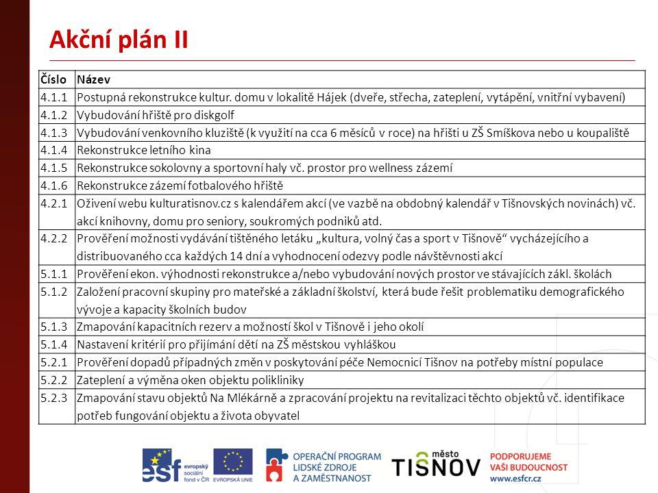 Akční plán II ČísloNázev 4.1.1Postupná rekonstrukce kultur. domu v lokalitě Hájek (dveře, střecha, zateplení, vytápění, vnitřní vybavení) 4.1.2Vybudov