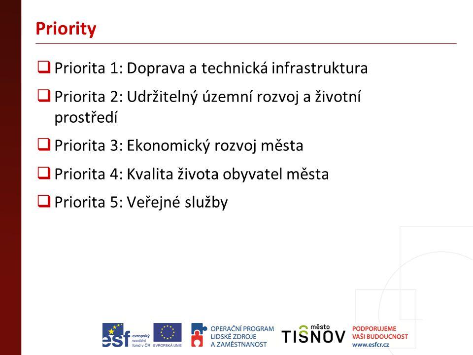 Priority  Priorita 1: Doprava a technická infrastruktura  Priorita 2: Udržitelný územní rozvoj a životní prostředí  Priorita 3: Ekonomický rozvoj m