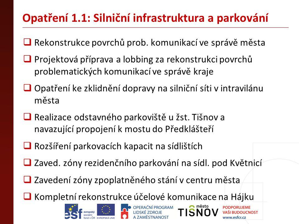 Opatření 1.1: Silniční infrastruktura a parkování  Rekonstrukce povrchů prob. komunikací ve správě města  Projektová příprava a lobbing za rekonstru