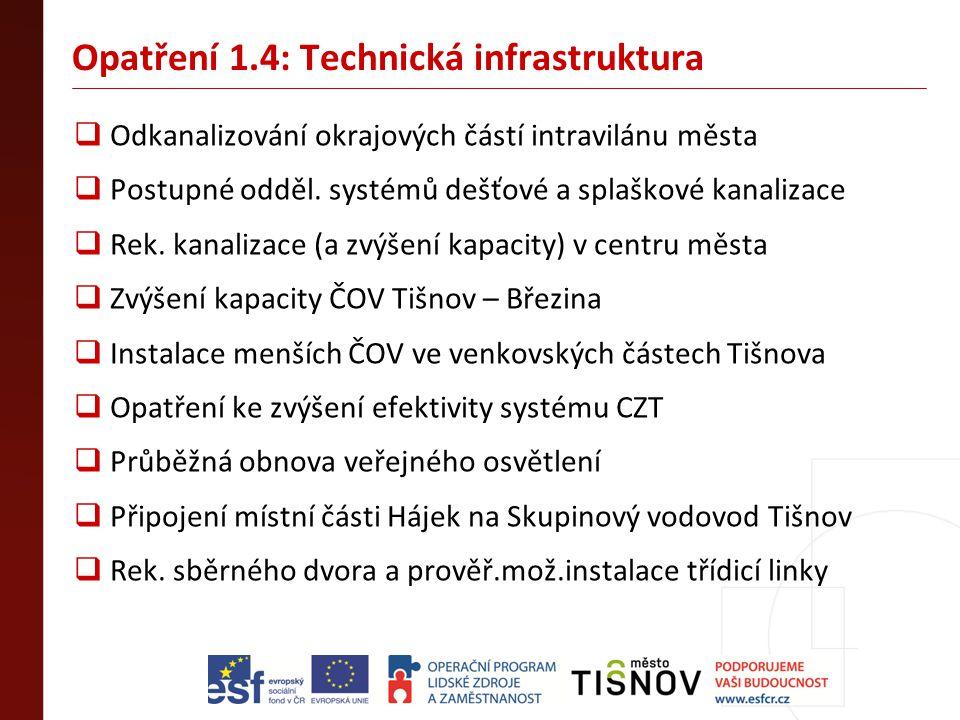 Opatření 1.4: Technická infrastruktura  Odkanalizování okrajových částí intravilánu města  Postupné odděl. systémů dešťové a splaškové kanalizace 