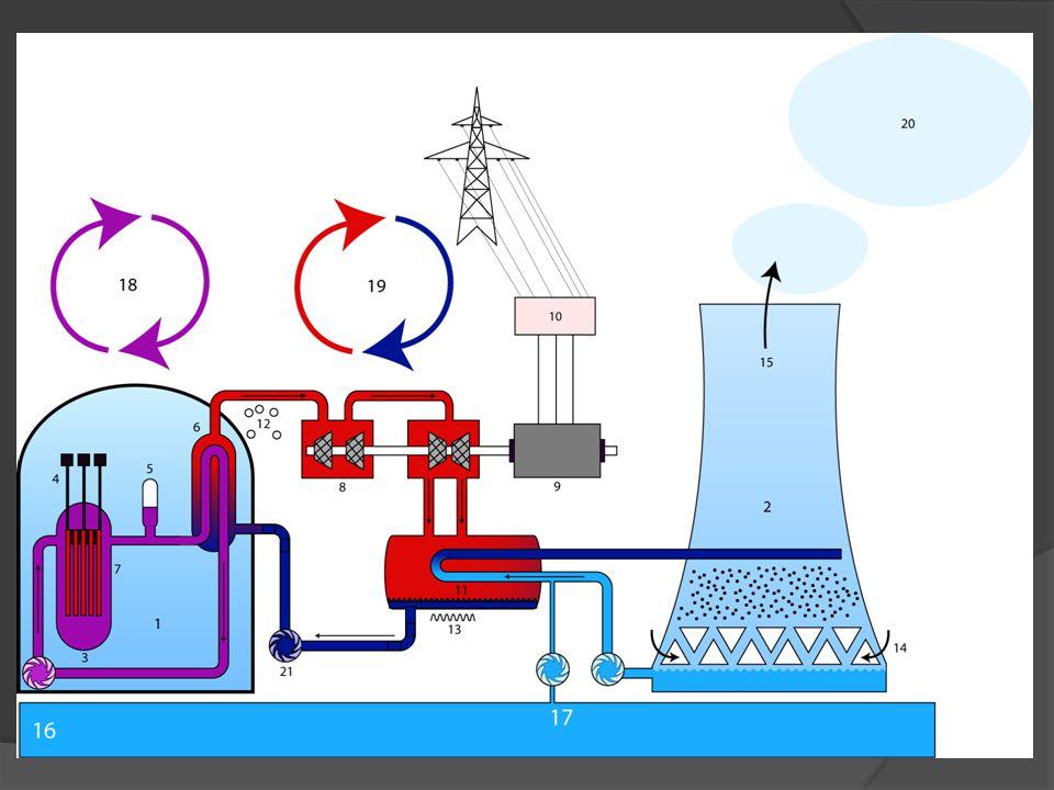  Výhody: - vysoký výkon - nevypouští do ovzduší škodlivé látky - neprodukují skleníkové plyny - jejich odpady jsou zcela pod kontrolou - těžba uranu je mnohem šetrnější k životnímu prostředí než těžba uhlí  Nevýhody: - pořizovací cena - ukládání radioaktivního odpadu