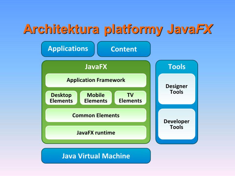 Architektura platformy JavaFX