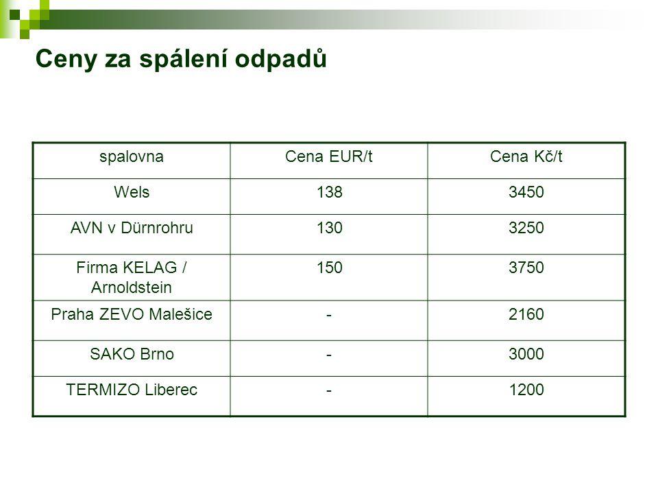 Ceny za spálení odpadů spalovnaCena EUR/tCena Kč/t Wels1383450 AVN v Dürnrohru1303250 Firma KELAG / Arnoldstein 1503750 Praha ZEVO Malešice-2160 SAKO