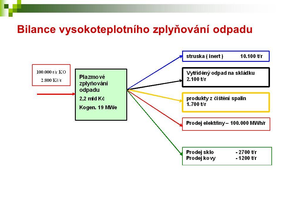Bilance vysokoteplotního zplyňování odpadu