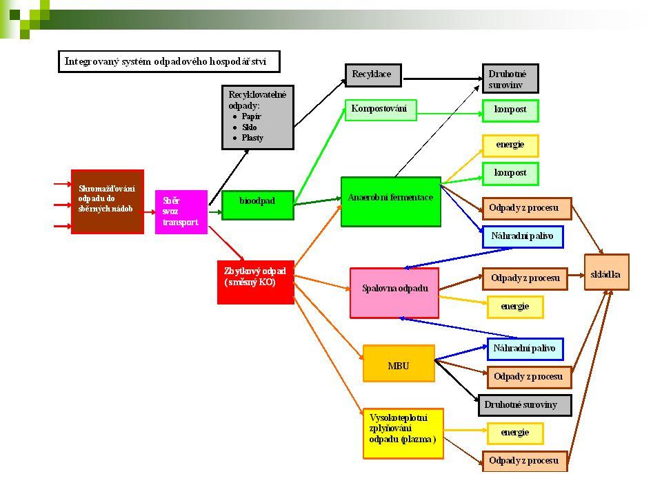 Zařízení vysokoteplotního zplyňování odpadů - nevýhody  na zařízení na zplyňování odpadu s obsahem BRO a následnou výrobou elektřiny z uvolněného syntézního plynu jako celek neexistuje referenční jednotka a zařízení není provozně odzkoušené  vyrobená elektřina z BRO není podporována  dotčené obce nedostanou poplatek za likvidovaný odpad