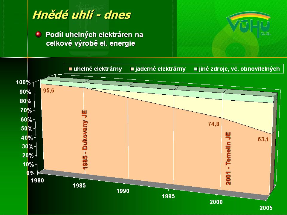 Podíl uhelných elektráren na celkové výrobě el. energie Podíl uhelných elektráren na celkové výrobě el. energie 1985 - Dukovany JE 2001 - Temelin JE H