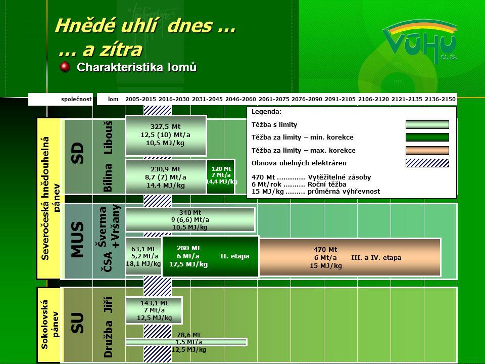 I.etapa Částečný vstup do III. etapy Lom Vršany Lom J.