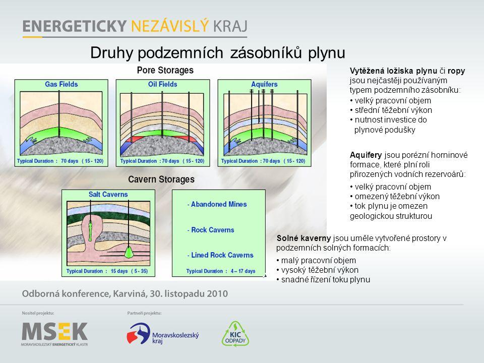 Druhy podzemních zásobníků plynu Vytěžená ložiska plynu či ropy jsou nejčastěji používaným typem podzemního zásobníku: • velký pracovní objem • středn