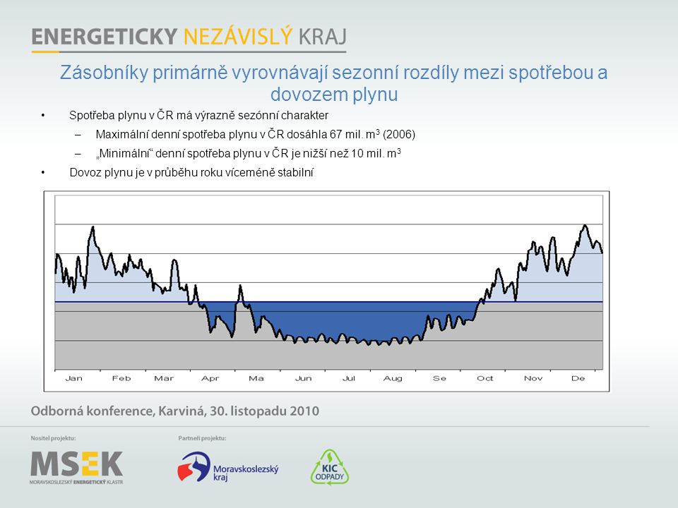 Zásobníky primárně vyrovnávají sezonní rozdíly mezi spotřebou a dovozem plynu •Spotřeba plynu v ČR má výrazně sezónní charakter –Maximální denní spotř