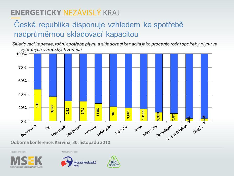 Česká republika disponuje vzhledem ke spotřebě nadprůměrnou skladovací kapacitou Skladovací kapacita, roční spotřeba plynu a skladovací kapacita jako
