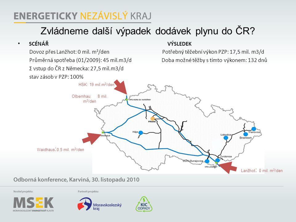 • SCÉNÁŘ VÝSLEDEK Dovoz přes Lanžhot: 0 mil. m 3 /den Potřebný těžební výkon PZP: 17,5 mil. m3/d Průměrná spotřeba (01/2009): 45 mil.m3/d Doba možné t