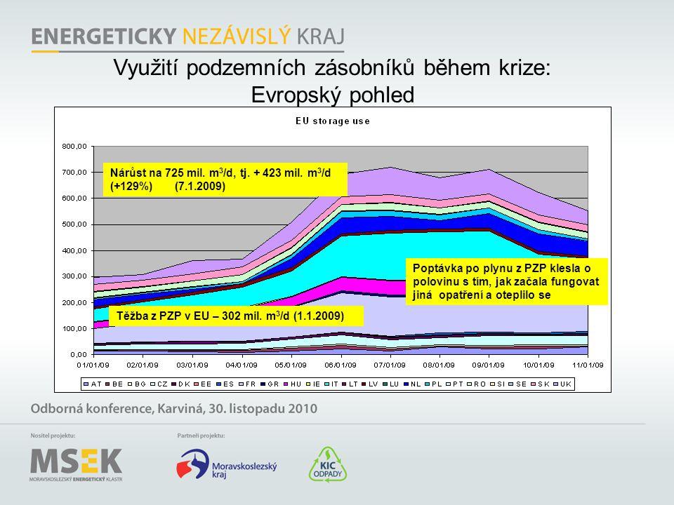Využití podzemních zásobníků během krize: Evropský pohled Těžba z PZP v EU – 302 mil. m 3 /d (1.1.2009) Nárůst na 725 mil. m 3 /d, tj. + 423 mil. m 3