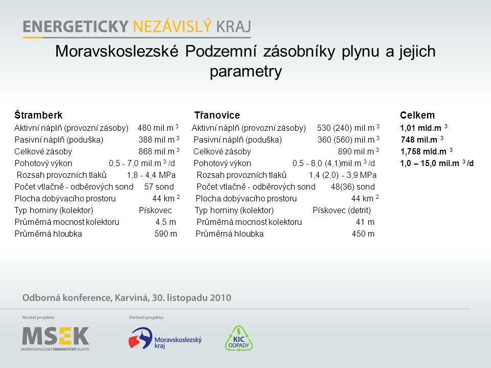 Moravskoslezské Podzemní zásobníky plynu a jejich parametry Štramberk Třanovice Celkem Aktivní náplň (provozní zásoby) 480 mil.m 3 Aktivní náplň (prov