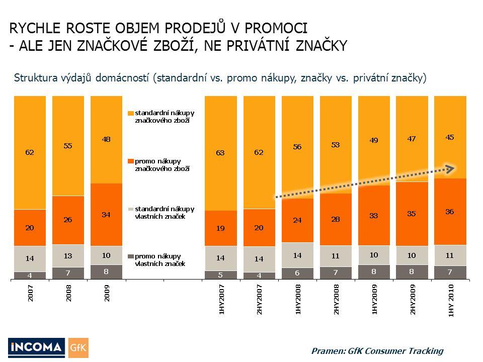 Struktura výdajů domácností (standardní vs. promo nákupy, značky vs. privátní značky) Pramen: GfK Consumer Tracking RYCHLE ROSTE OBJEM PRODEJŮ V PROMO
