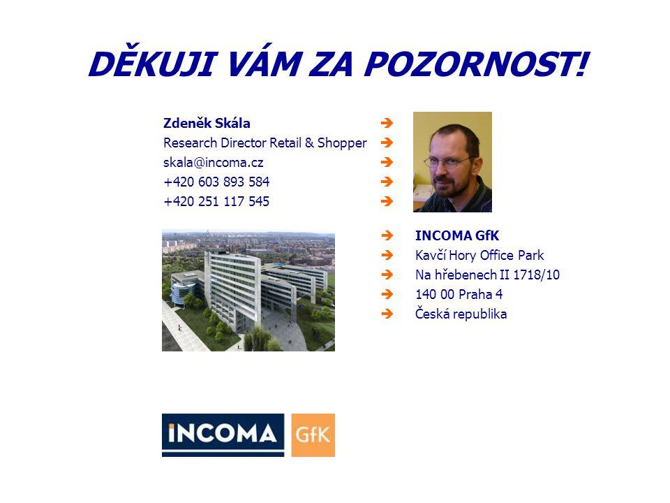 Zdeněk Skála  Research Director Retail & Shopper  skala@incoma.cz  +420 603 893 584  +420 251 117 545   INCOMA GfK  Kavčí Hory Office Park  Na hřebenech II 1718/10  140 00 Praha 4  Česká republika DĚKUJI VÁM ZA POZORNOST!