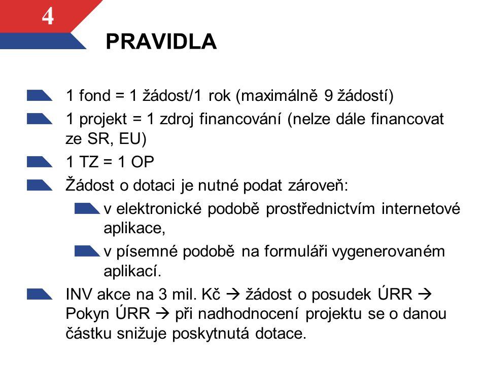 PRAVIDLA 1 fond = 1 žádost/1 rok (maximálně 9 žádostí) 1 projekt = 1 zdroj financování (nelze dále financovat ze SR, EU) 1 TZ = 1 OP Žádost o dotaci j