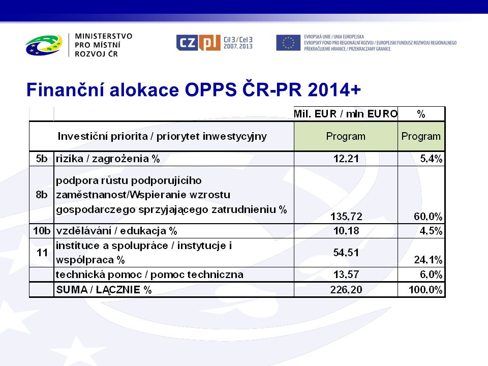 Finanční alokace OPPS ČR-PR 2014+