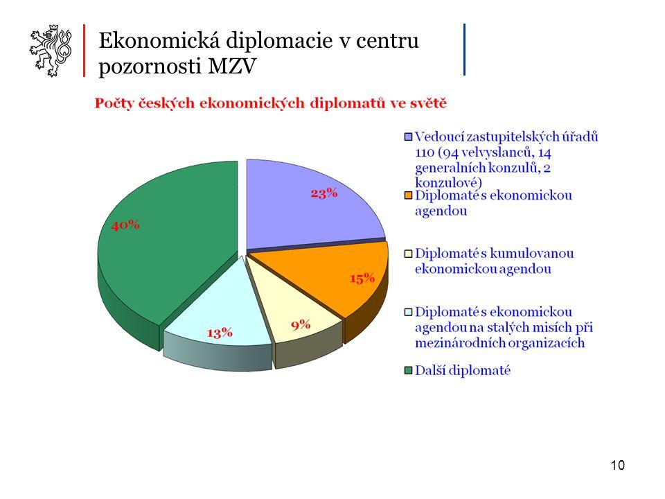 10 Ekonomická diplomacie v centru pozornosti MZV