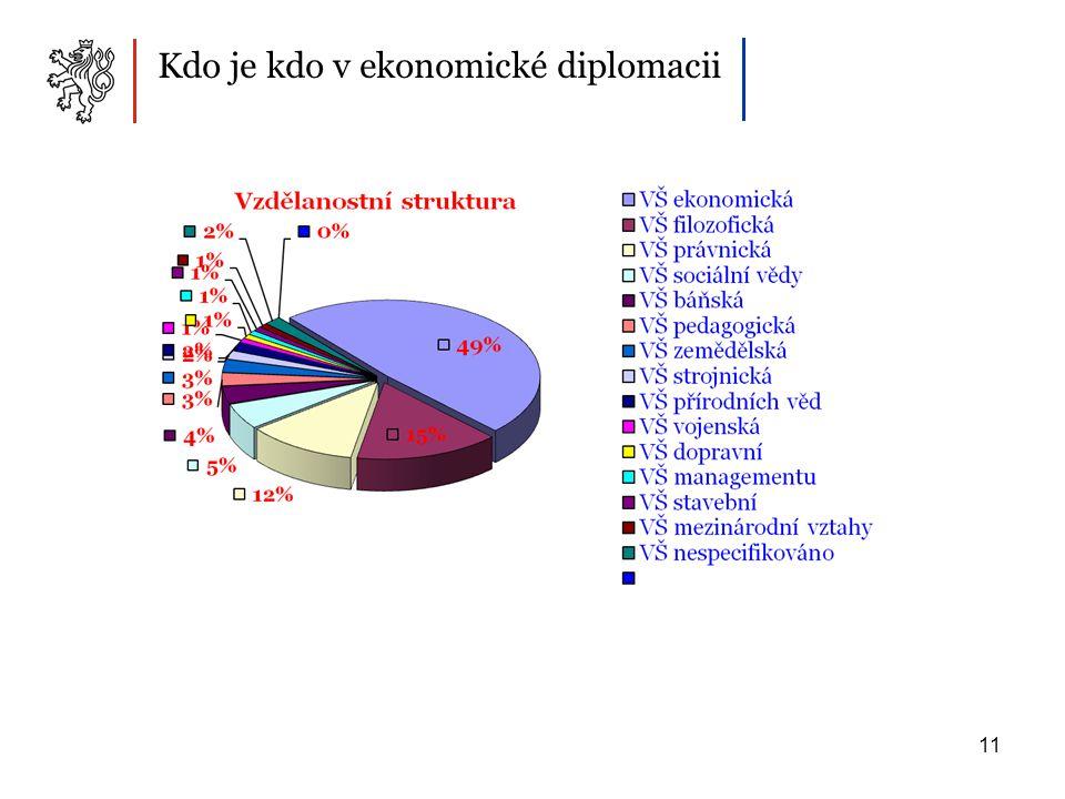 11 Kdo je kdo v ekonomické diplomacii