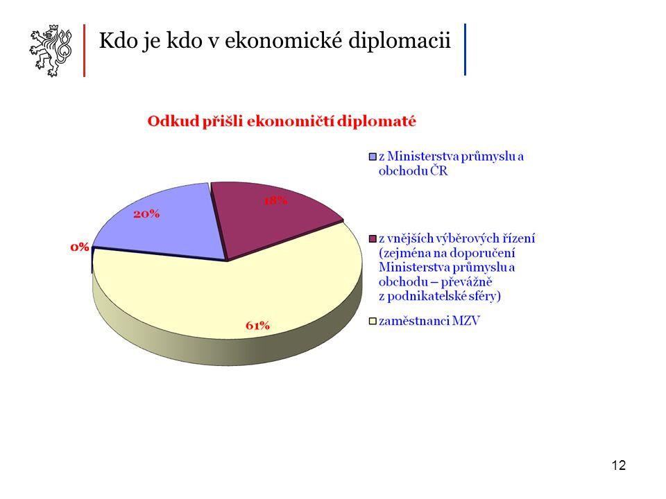 12 Kdo je kdo v ekonomické diplomacii