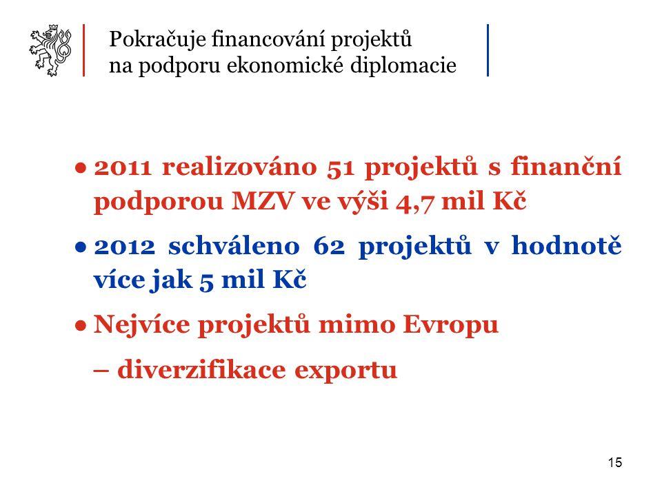 15 Pokračuje financování projektů na podporu ekonomické diplomacie ●2011 realizováno 51 projektů s finanční podporou MZV ve výši 4,7 mil Kč ●2012 schváleno 62 projektů v hodnotě více jak 5 mil Kč ●Nejvíce projektů mimo Evropu – diverzifikace exportu