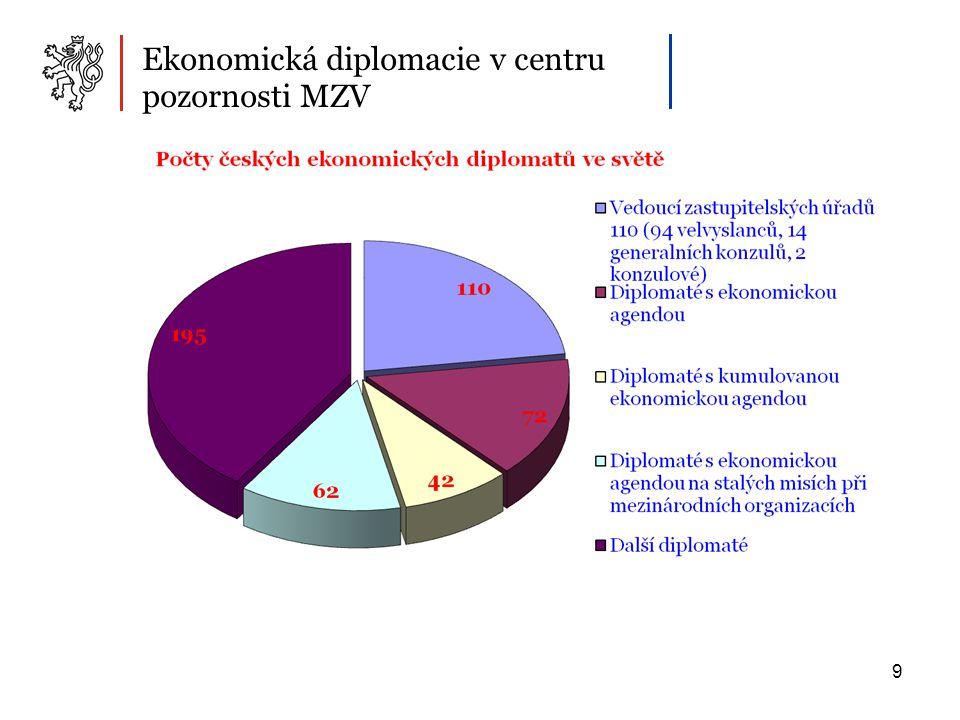 9 Ekonomická diplomacie v centru pozornosti MZV