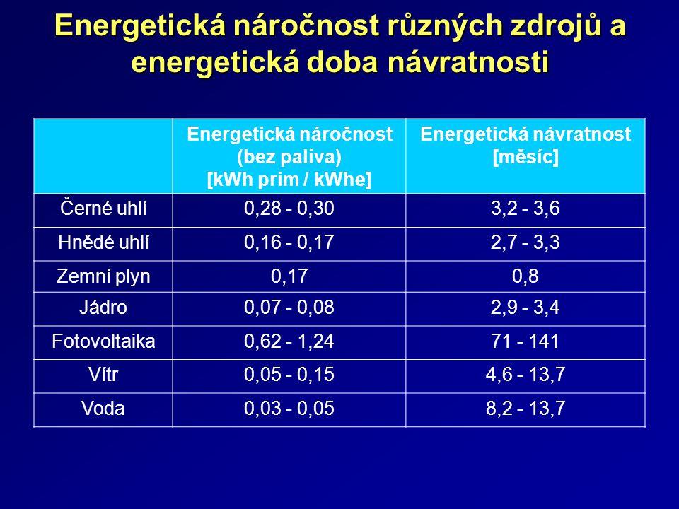 Energetická náročnost různých zdrojů a energetická doba návratnosti Energetická náročnost (bez paliva) [kWh prim / kWhe] Energetická návratnost [měsíc