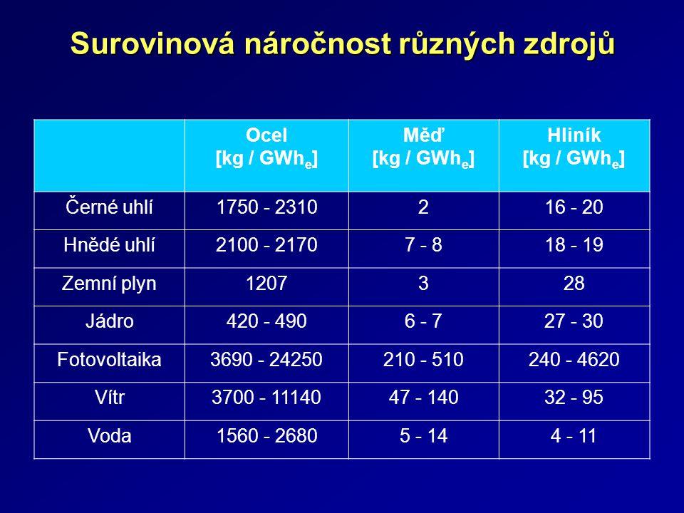 Surovinová náročnost různých zdrojů Ocel [kg / GWh e ] Měď [kg / GWh e ] Hliník [kg / GWh e ] Černé uhlí1750 - 2310216 - 20 Hnědé uhlí2100 - 21707 - 8