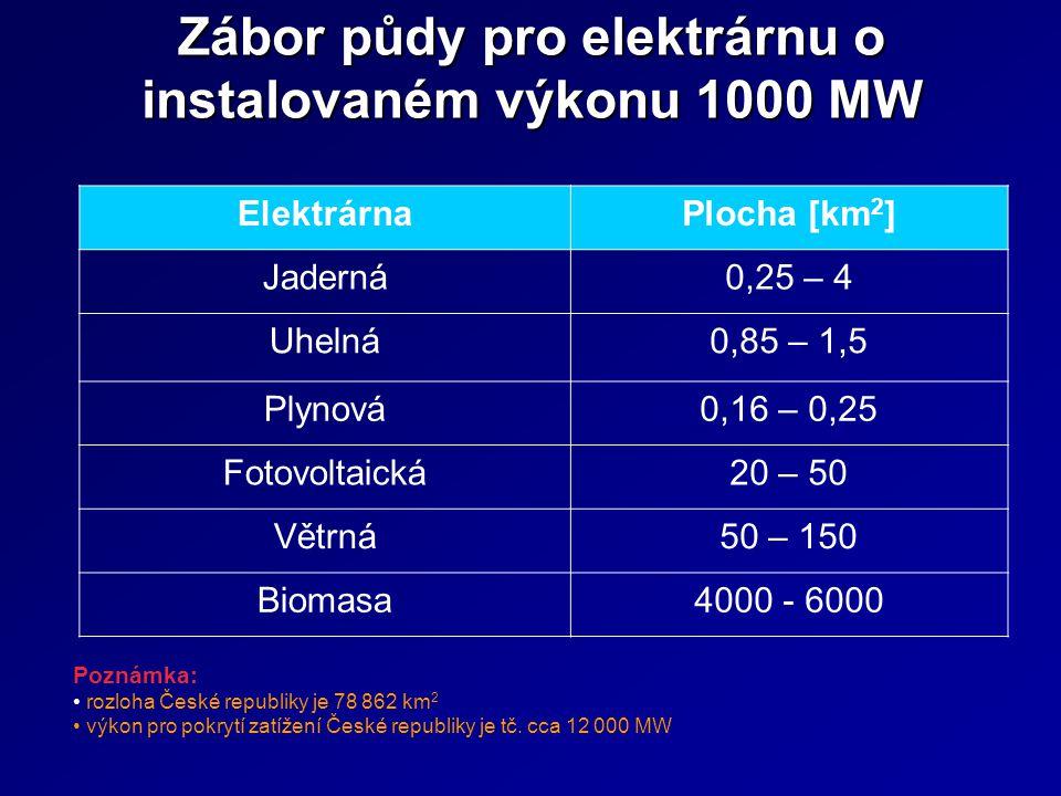 Zábor půdy pro elektrárnu o instalovaném výkonu 1000 MW Poznámka: • rozloha České republiky je 78 862 km 2 • výkon pro pokrytí zatížení České republik