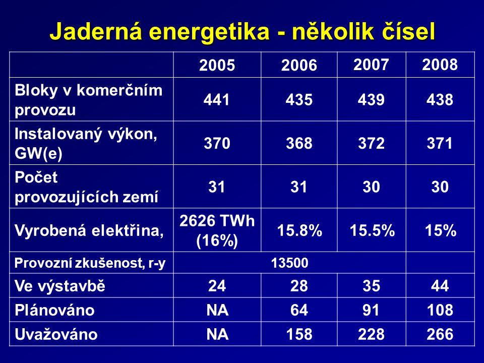 Jaderná energetika - několik čísel 20052006 20072008 Bloky v komerčním provozu 441435439438 Instalovaný výkon, GW(e) 370368372371 Počet provozujících
