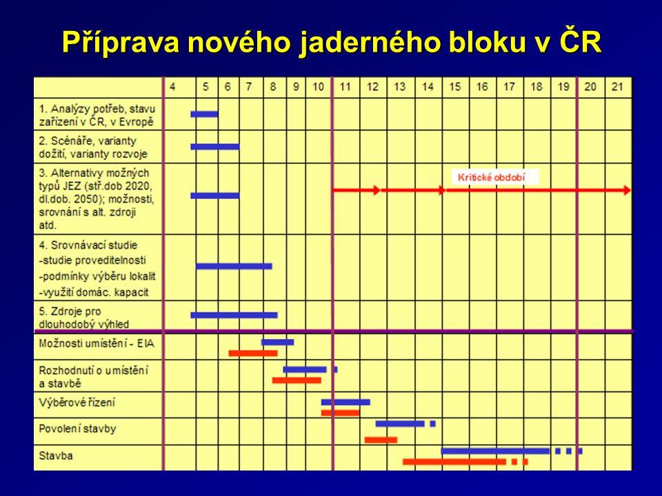 Příprava nového jaderného bloku v ČR