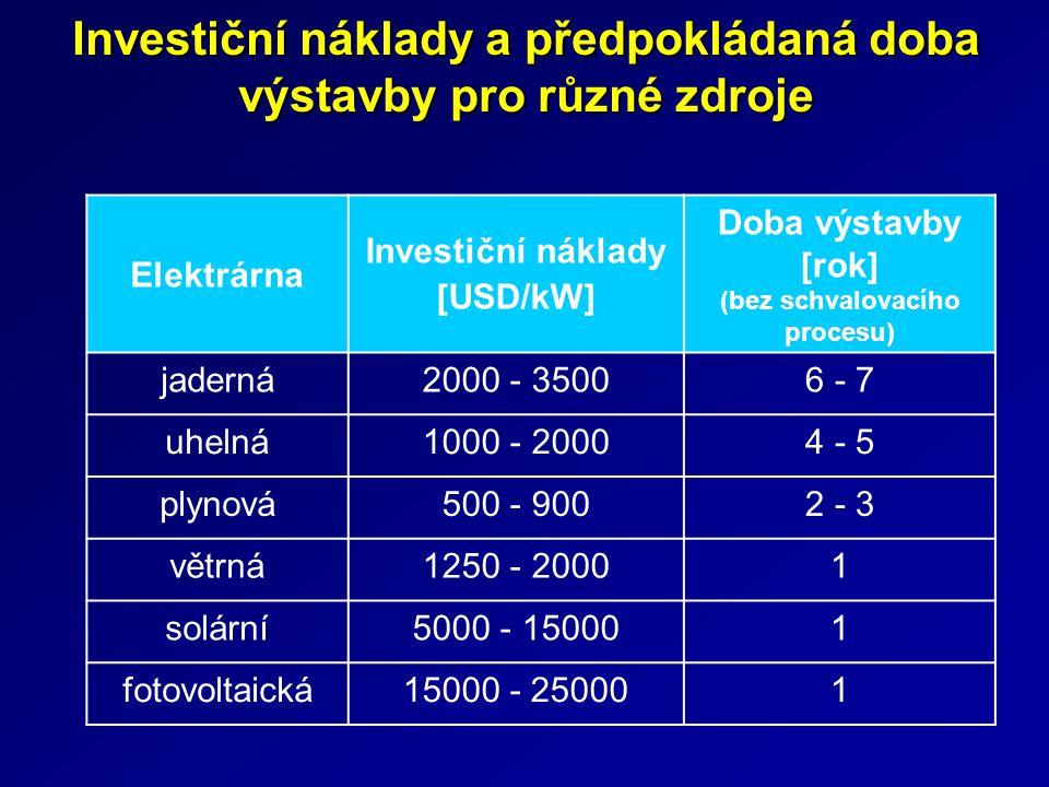 Investiční náklady a předpokládaná doba výstavby pro různé zdroje Elektrárna Investiční náklady [USD/kW] Doba výstavby [rok] (bez schvalovacího proces