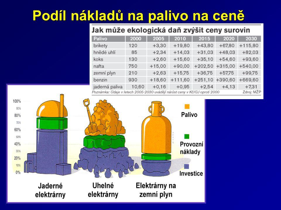 Podíl nákladů na palivo na ceně