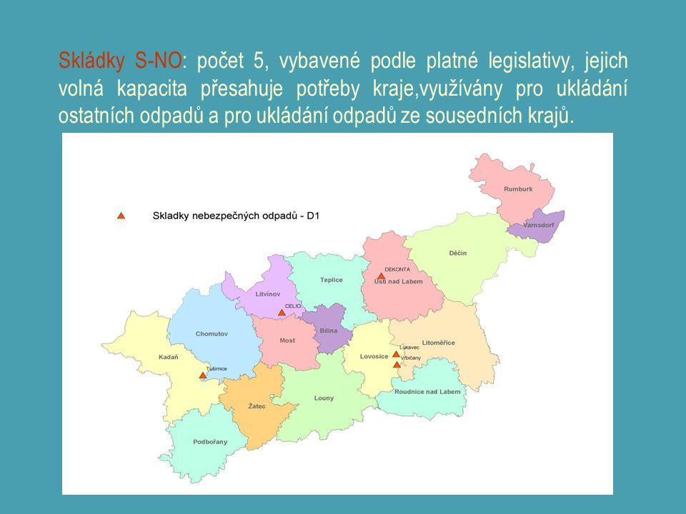 Skládky S-NO: počet 5, vybavené podle platné legislativy, jejich volná kapacita přesahuje potřeby kraje,využívány pro ukládání ostatních odpadů a pro ukládání odpadů ze sousedních krajů.