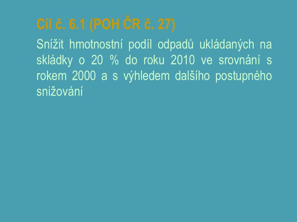 Cíl č. 6.1 (POH ČR č. 27) Snížit hmotnostní podíl odpadů ukládaných na skládky o 20 % do roku 2010 ve srovnání s rokem 2000 a s výhledem dalšího postu