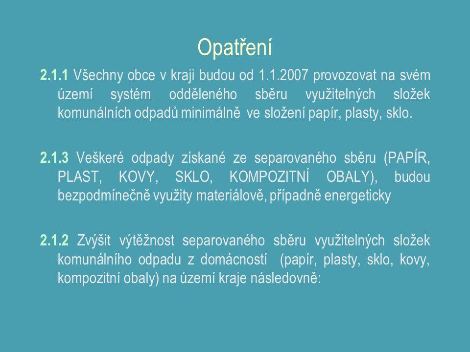 Opatření 2.1.1 Všechny obce v kraji budou od 1.1.2007 provozovat na svém území systém odděleného sběru využitelných složek komunálních odpadů minimáln