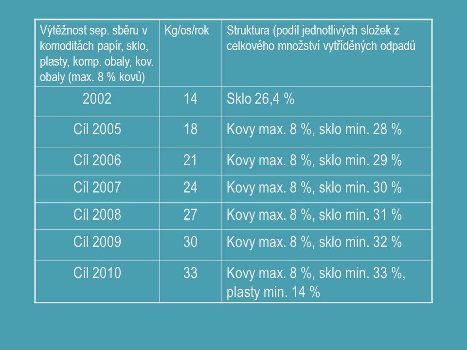 Výtěžnost sep. sběru v komoditách papír, sklo, plasty, komp. obaly, kov. obaly (max. 8 % kovů) Kg/os/rokStruktura (podíl jednotlivých složek z celkové