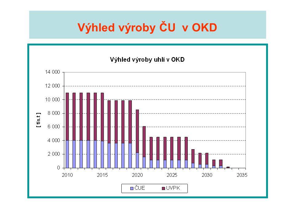 Výhled výroby ČU v OKD