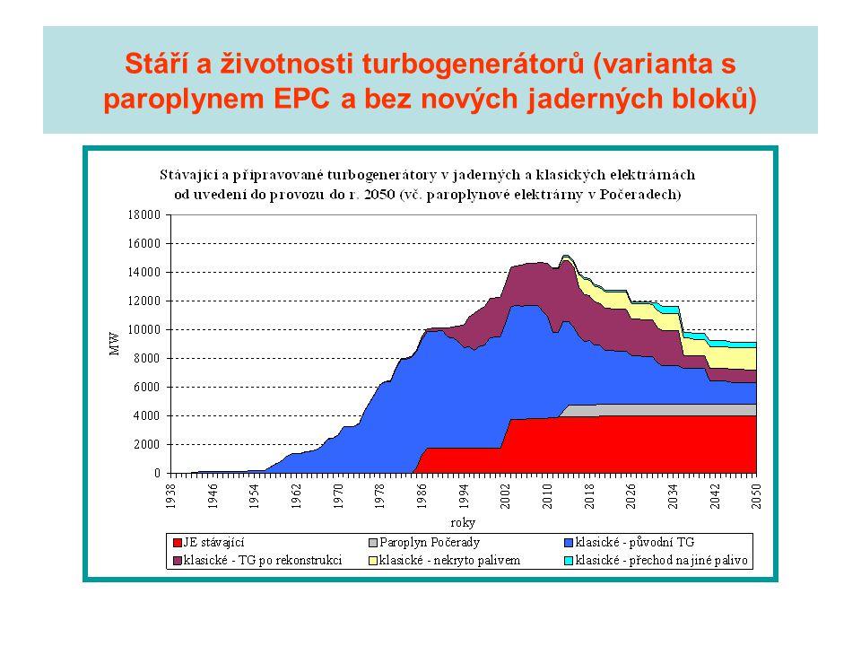 Stáří a životnosti turbogenerátorů (varianta s paroplynem EPC a bez nových jaderných bloků)