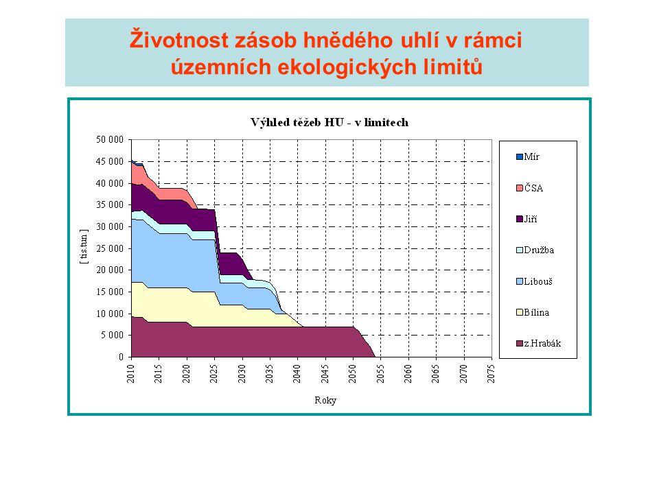 """Východiska •Řešení perspektivní bilance instalovaného výkonu parních a jaderných elektráren předpokládá: 1.Prodloužení životnosti současných JE na 60 let a postupné zvyšování jejich instalovaného výkonu 2.Výstavbu nových paroplynových elektráren (ČEZ 840 MW v EPC, úvaha v areálu EME, záměry dalších společností) 3.Výstavbu nových dvou bloků v JE Temelín (zde použita varianta 2 x 1 200 MWe) s uvedením do provozu v letech 2019 a 2021 4.Další iniciativu v řešení situace musí převzít jaderná energetika a OZE 5.Zajištění potřeb paliva pro teplárenství -využití """"rezervy v předpokládaných těžbách uhelných společností -přechod na tuhá paliva z dovozu -přechod na jinou palivovou základnu (plyn, biomasa, topné oleje)"""